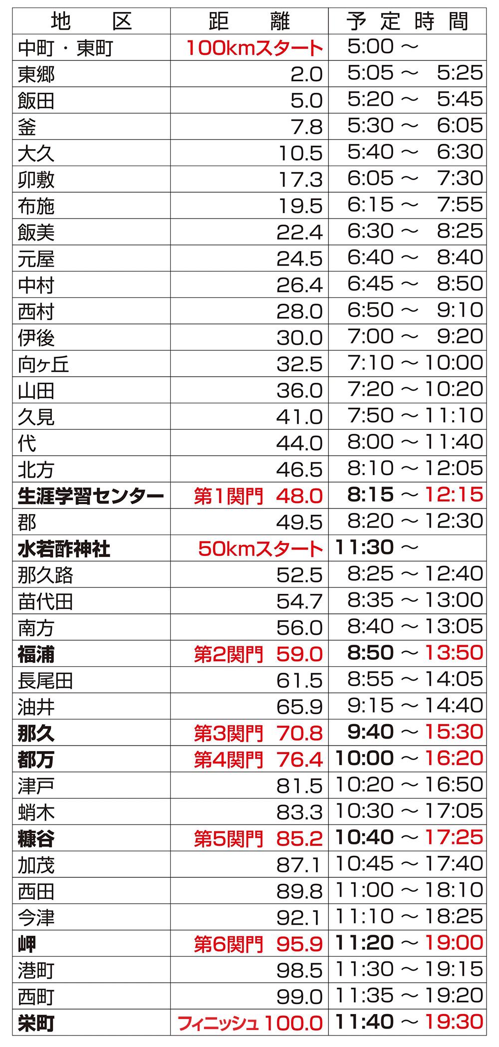 各地区通過予定時刻表